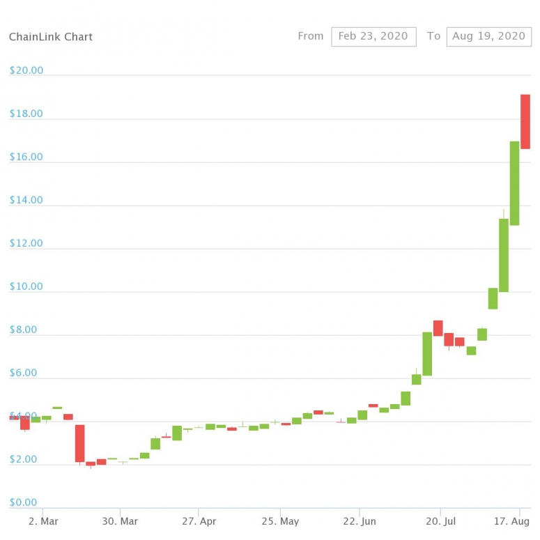 Chainlink Up Nearly 1,000% Since 'Black Thursday' Crash